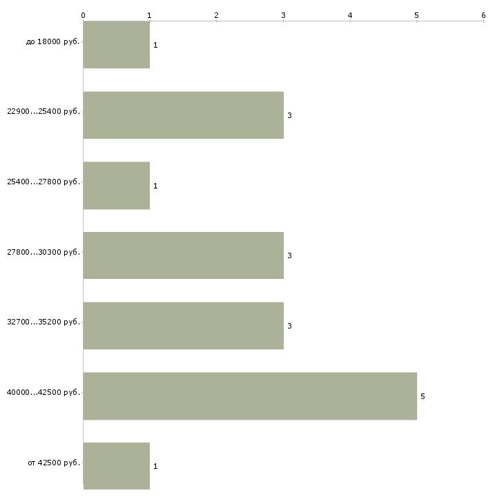 Найти работу оператор цифровой печати  - График распределения вакансий «оператор цифровой печати» по зарплате