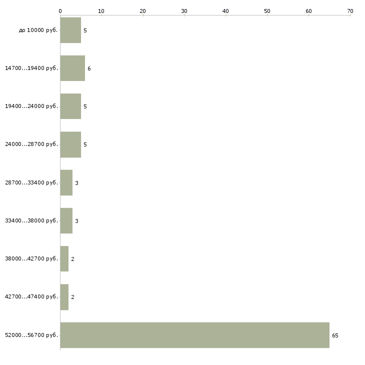 Найти работу разносчик  - График распределения вакансий «разносчик» по зарплате