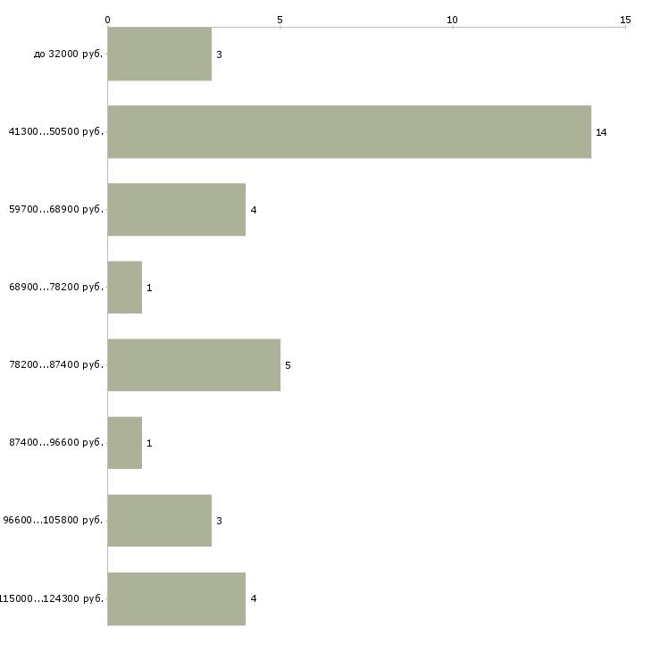Найти работу разработчик рэа  - График распределения вакансий «разработчик рэа» по зарплате