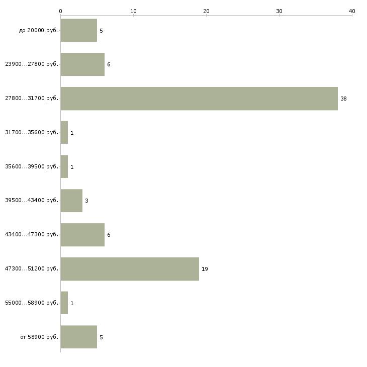 Найти работу системотехник  - График распределения вакансий «системотехник» по зарплате