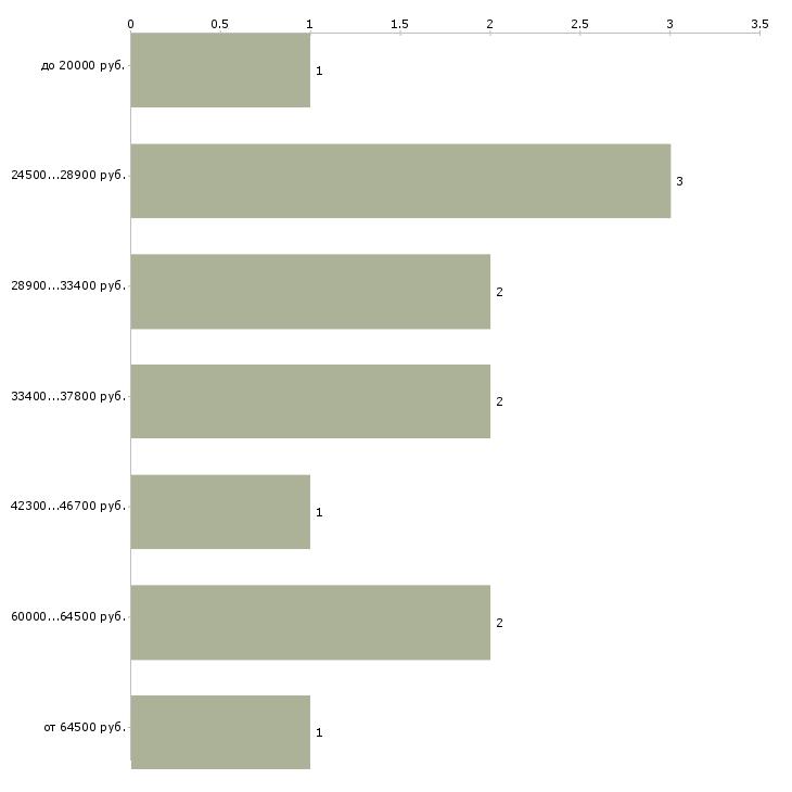 Найти работу специалист по перевозкам  - График распределения вакансий «специалист по перевозкам» по зарплате