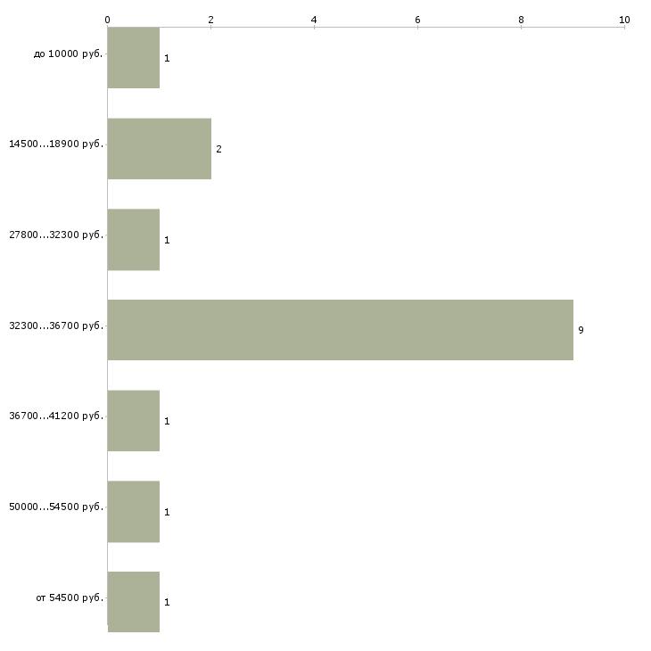 Найти работу терапевт  - График распределения вакансий «терапевт» по зарплате