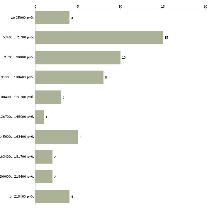 Найти работу sales manager  - График распределения вакансий «sales manager» по зарплате