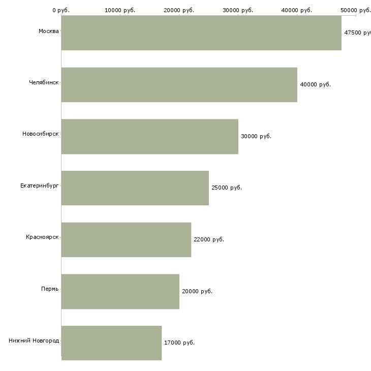 Поиск работы электрик жкх-Медиана зарплаты для вакансии «электрик жкх» в других городах