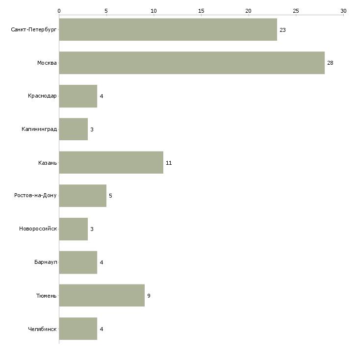 Найти работу администратор младший-Число вакансий «администратор младший» на сайте в городах Росcии