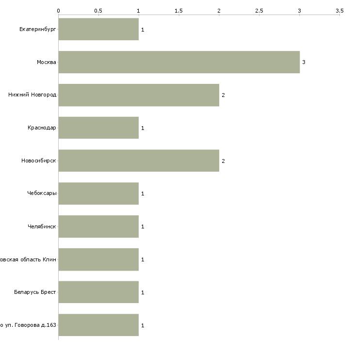 Найти работу бэк вокалист-Число вакансий «бэк вокалист» на сайте в городах Росcии