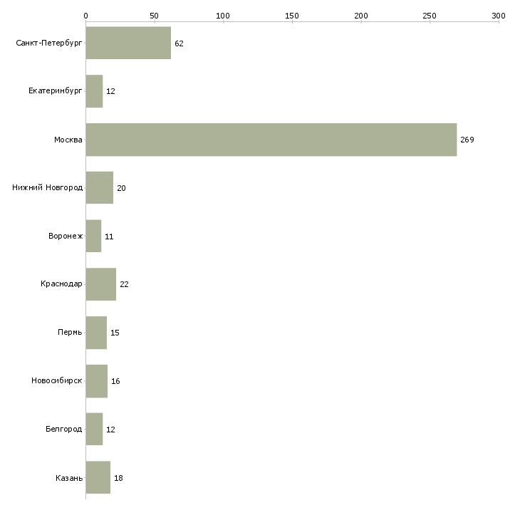 Найти работу директор по закупкам-Число вакансий «директор по закупкам» на сайте в городах Росcии