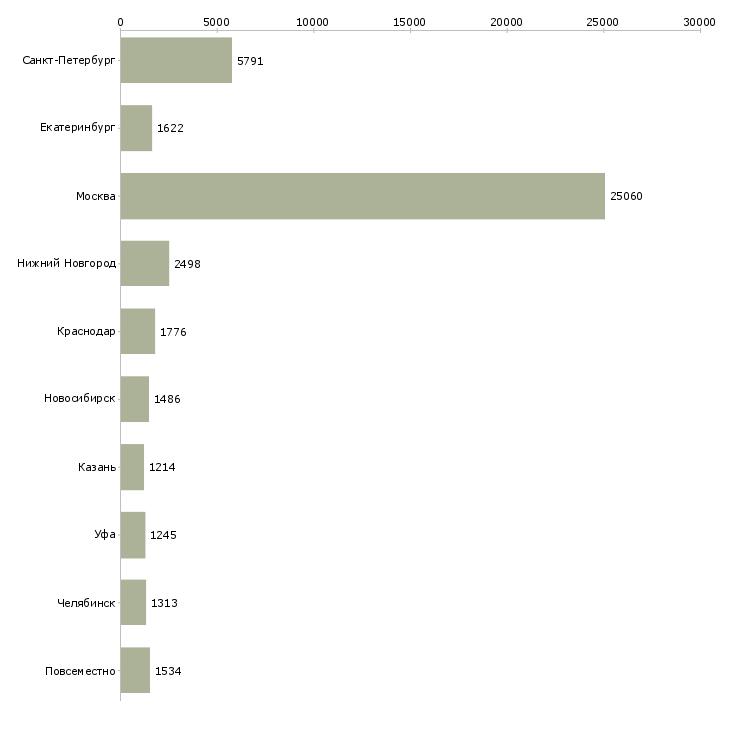 Найти работу консультанты-Число вакансий «консультанты» на сайте в городах Росcии