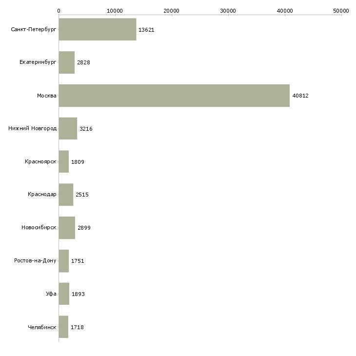 Найти работу на лето-Число вакансий «на лето» на сайте в городах Росcии