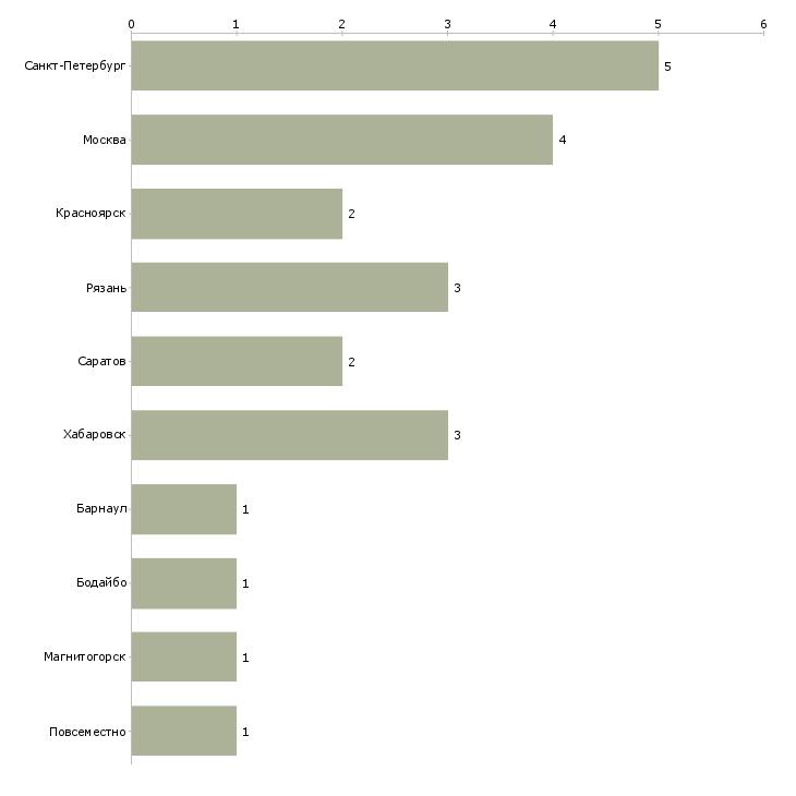 Найти работу оператор ту-Число вакансий «оператор ту» на сайте в городах Росcии