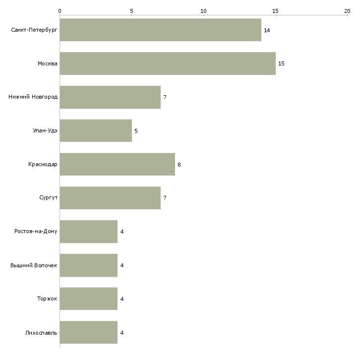 Найти работу системотехник-Число вакансий «системотехник» на сайте в городах Росcии