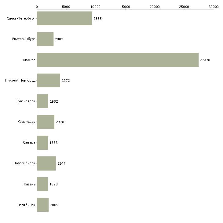 Найти работу специалисты-Число вакансий «специалисты» на сайте в городах Росcии
