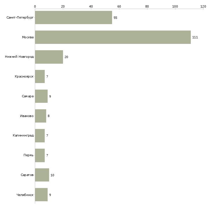 Найти работу счетчик-Число вакансий «счетчик» на сайте в городах Росcии