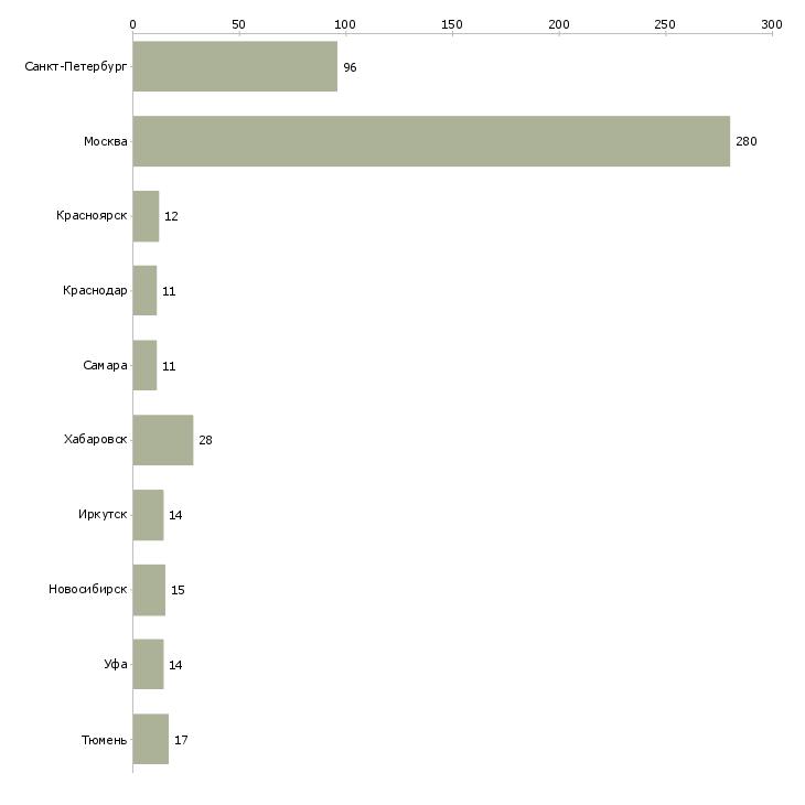 Найти работу техник по эксплуатации зданий-Число вакансий «техник по эксплуатации зданий» на сайте в городах Росcии