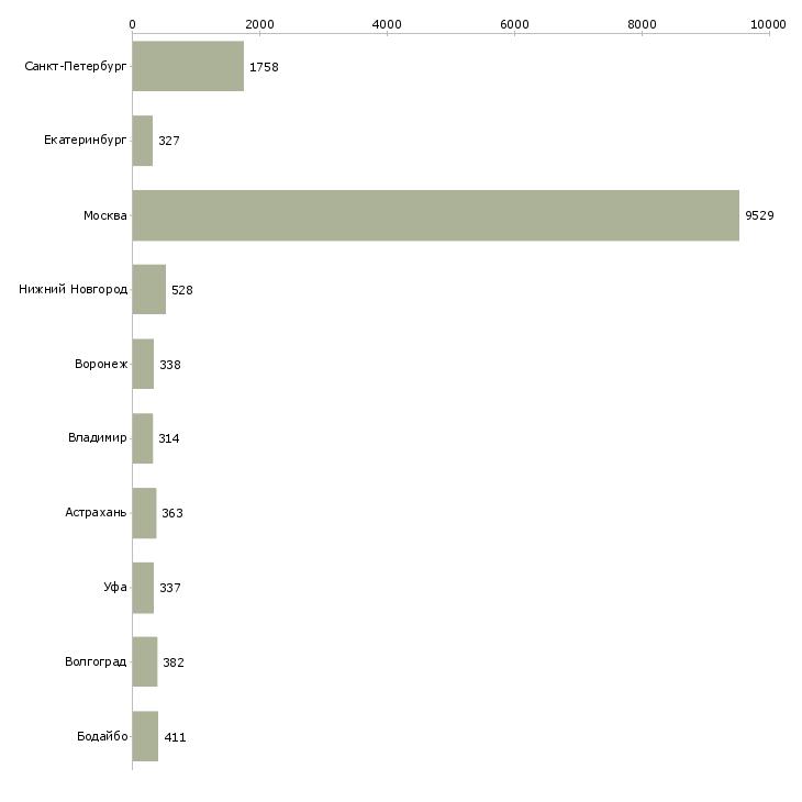 Найти работу упаковка-Число вакансий «упаковка» на сайте в городах Росcии