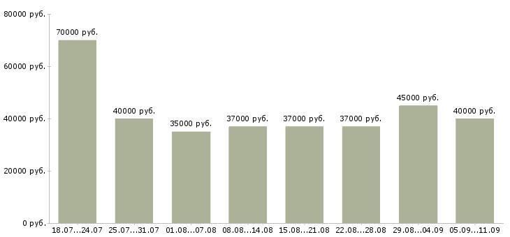 Вакансии «монтажники в и к»-Медиана зарплаты по вакансии «монтажники в и к» за 2 месяца