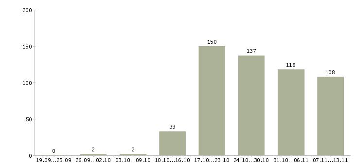 Работа «автомойка»-Число вакансий «автомойка» на сайте за 2 месяца