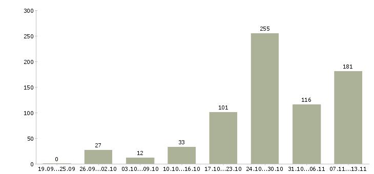 Работа «администратор в им»-Число вакансий «администратор в им» на сайте за 2 месяца
