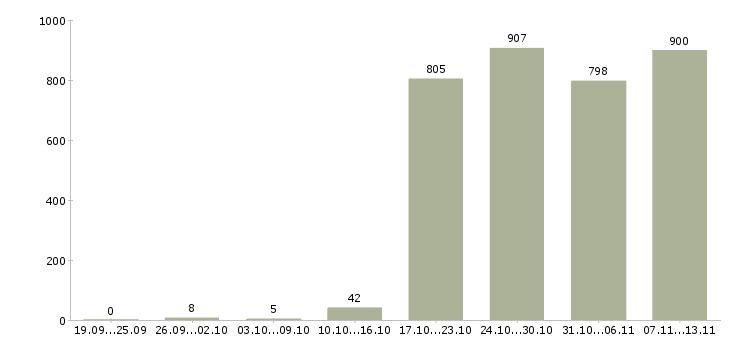 Работа «администратор системный»-Число вакансий «администратор системный» на сайте за 2 месяца