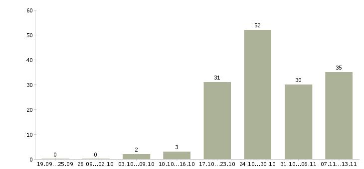 Работа «альпинисты»-Число вакансий «альпинисты» на сайте за 2 месяца