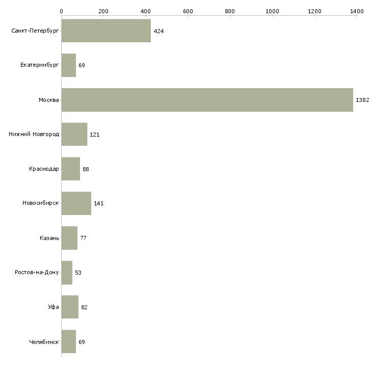 Найти работу ассистенты-Число вакансий «ассистенты» на сайте в городах Росcии