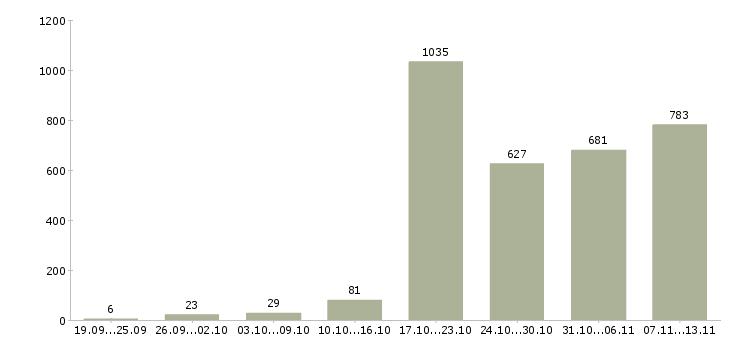 Работа «ассистенты»-Число вакансий «ассистенты» на сайте за 2 месяца