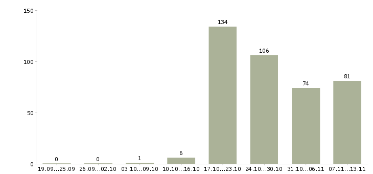 Работа «бармены»-Число вакансий «бармены» на сайте за 2 месяца