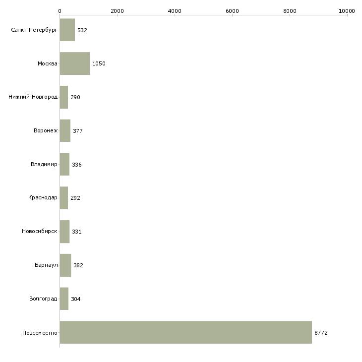 Найти работу без вложений-Число вакансий «без вложений» на сайте в городах Росcии