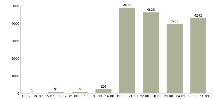 Работа «бизнес процессы»-Число вакансий «бизнес процессы» на сайте за последние 2 месяца