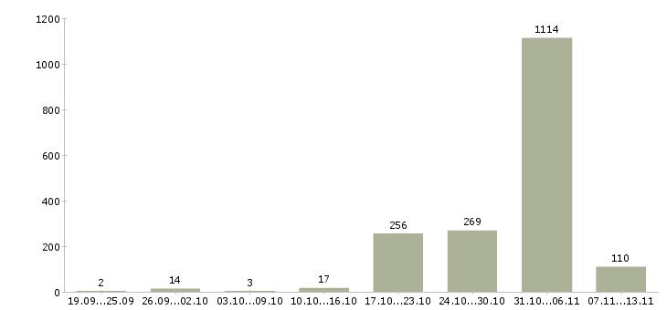 Работа «благоустройство»-Число вакансий «благоустройство» на сайте за 2 месяца