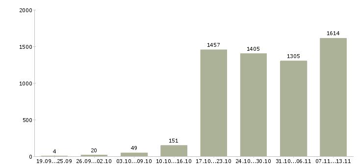 Работа «бригада»-Число вакансий «бригада» на сайте за 2 месяца