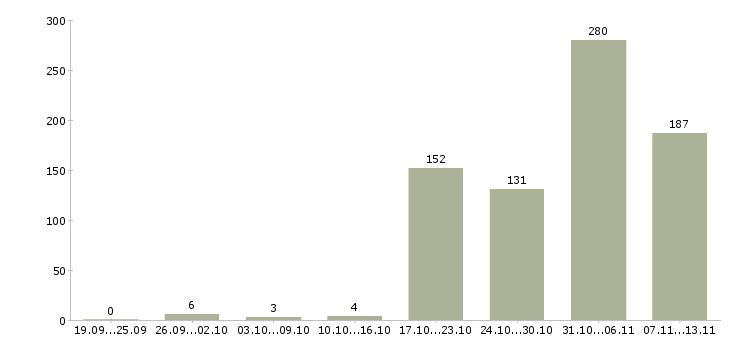 Работа «водителей с грузовым авто»-Число вакансий «водителей с грузовым авто» на сайте за 2 месяца