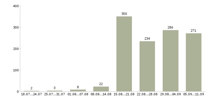 Работа «водители на газель в»-Число вакансий «водители на газель в» на сайте за последние 2 месяца