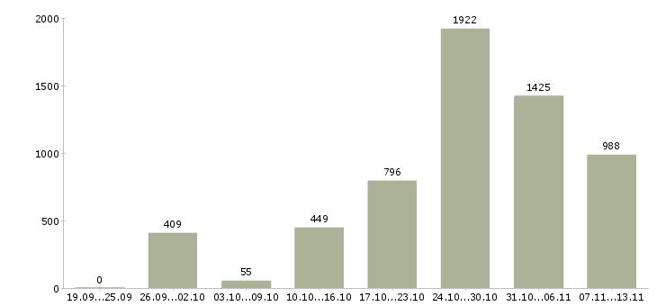 Работа «водитель в такси»-Число вакансий «водитель в такси» на сайте за 2 месяца