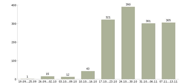 Работа «водитель газели»-Число вакансий «водитель газели» на сайте за 2 месяца