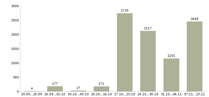 Работа «водитель категории в и с»-Число вакансий «водитель категории в и с» на сайте за 2 месяца
