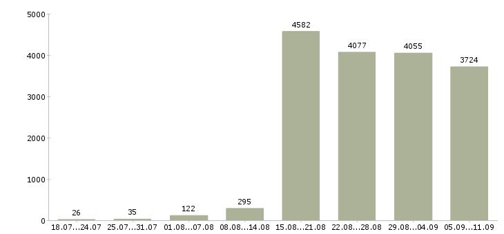 Работа «водитель категория»-Число вакансий «водитель категория» на сайте за последние 2 месяца