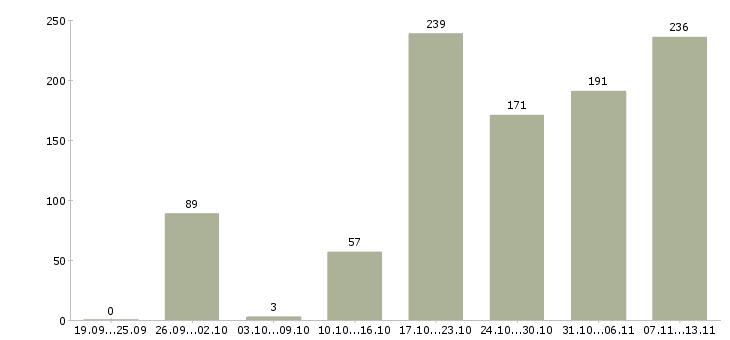 Работа «водитель на аренду»-Число вакансий «водитель на аренду» на сайте за 2 месяца