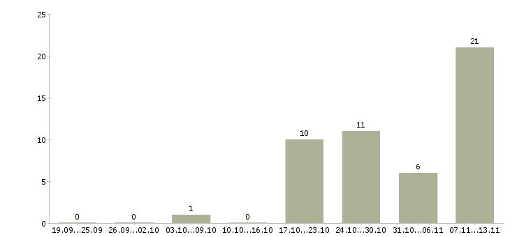 Работа «водитель на своём автомобиле»-Число вакансий «водитель на своём автомобиле» на сайте за 2 месяца