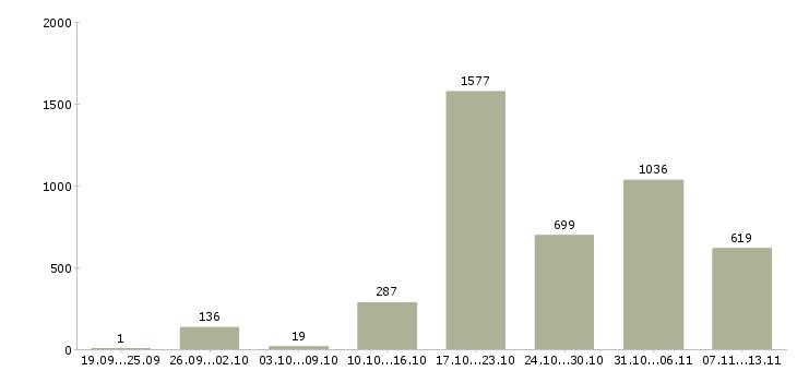 Работа «водитель с авто»-Число вакансий «водитель с авто» на сайте за 2 месяца