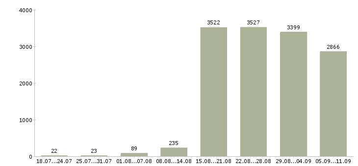 Работа «водитель с категории»-Число вакансий «водитель с категории» на сайте за последние 2 месяца