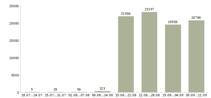 Работа «водитель экспедитор водитель»-Число вакансий «водитель экспедитор водитель» на сайте за последние 2 месяца