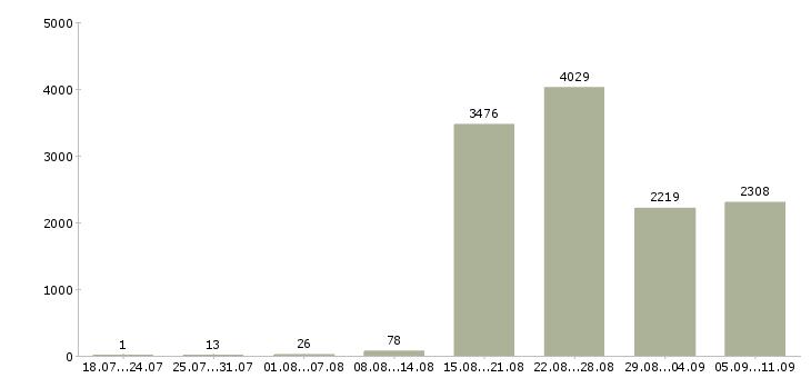 Работа «водитель экспедитор в с»-Число вакансий «водитель экспедитор в с» на сайте за последние 2 месяца
