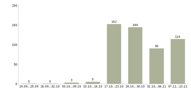 Работа «врач в детскую поликлинику»-Число вакансий «врач в детскую поликлинику» на сайте за 2 месяца