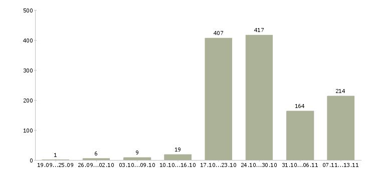 Работа «врач гинеколог»-Число вакансий «врач гинеколог» на сайте за 2 месяца