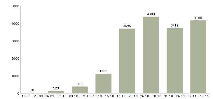 Работа «в свободное время»-Число вакансий «в свободное время» на сайте за 2 месяца
