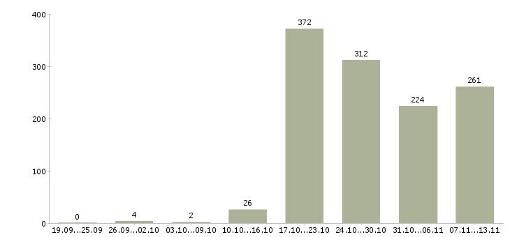 Работа «главный врач»-Число вакансий «главный врач» на сайте за 2 месяца