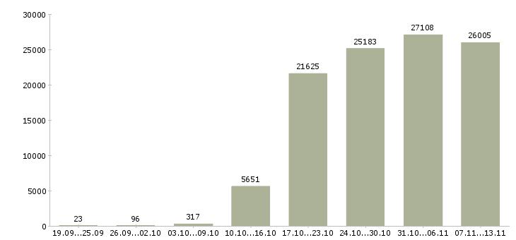 Работа «грузчики»-Число вакансий «грузчики» на сайте за 2 месяца