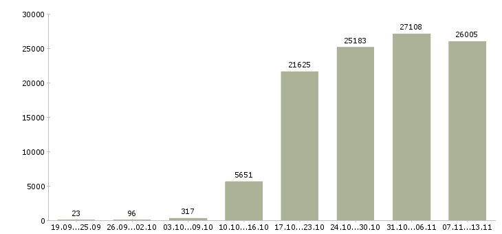 Работа «грузчиков»-Число вакансий «грузчиков» на сайте за 2 месяца