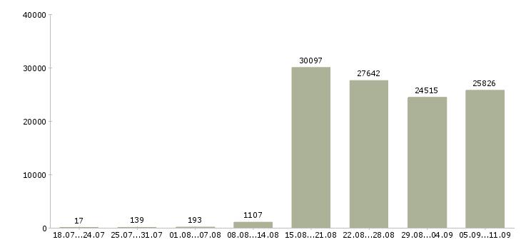 Работа «грузчиком»-Число вакансий «грузчиком» на сайте за последние 2 месяца